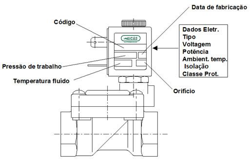 Composição Válvula Solenóide